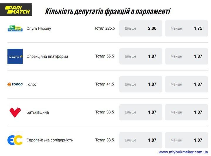 Коефіцієнти букмекерів на парламентські вибори в Україні